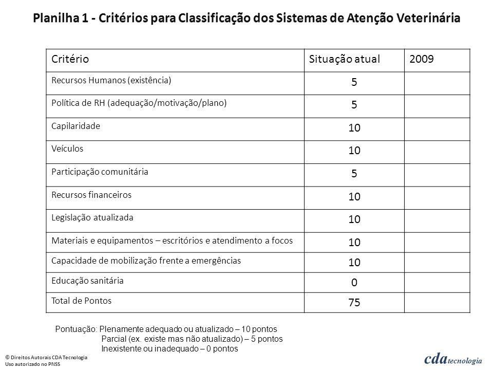 Planilha 1 - Critérios para Classificação dos Sistemas de Atenção Veterinária