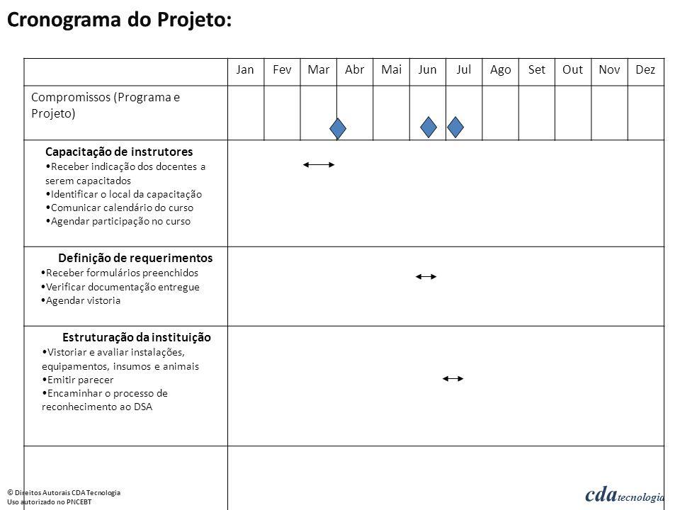 Cronograma do Projeto: