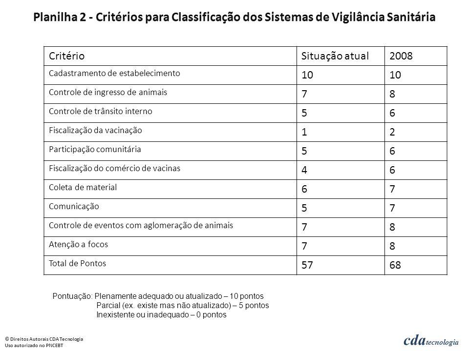 Planilha 2 - Critérios para Classificação dos Sistemas de Vigilância Sanitária