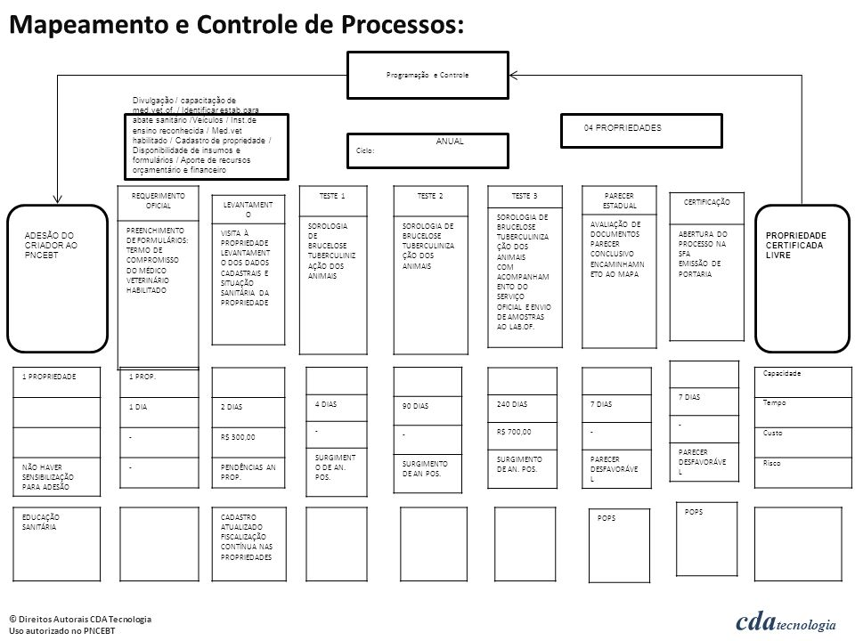 Mapeamento e Controle de Processos: