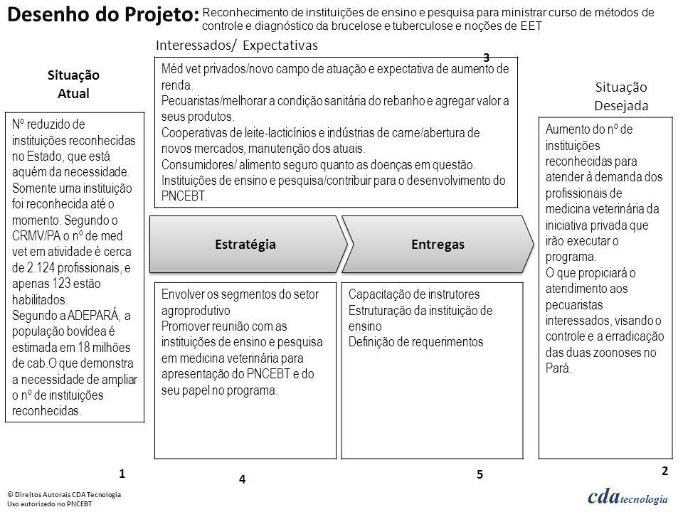 Desenho do Projeto: Interessados/ Expectativas Situação Atual Situação
