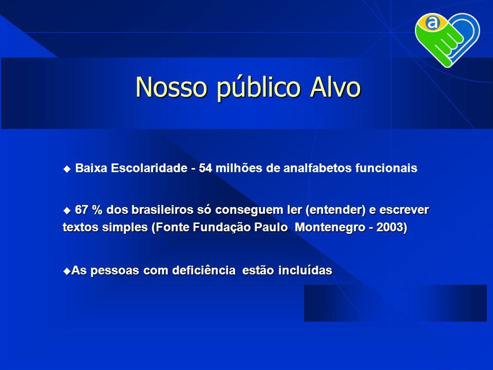 Nosso público Alvo Baixa Escolaridade - 54 milhões de analfabetos funcionais.