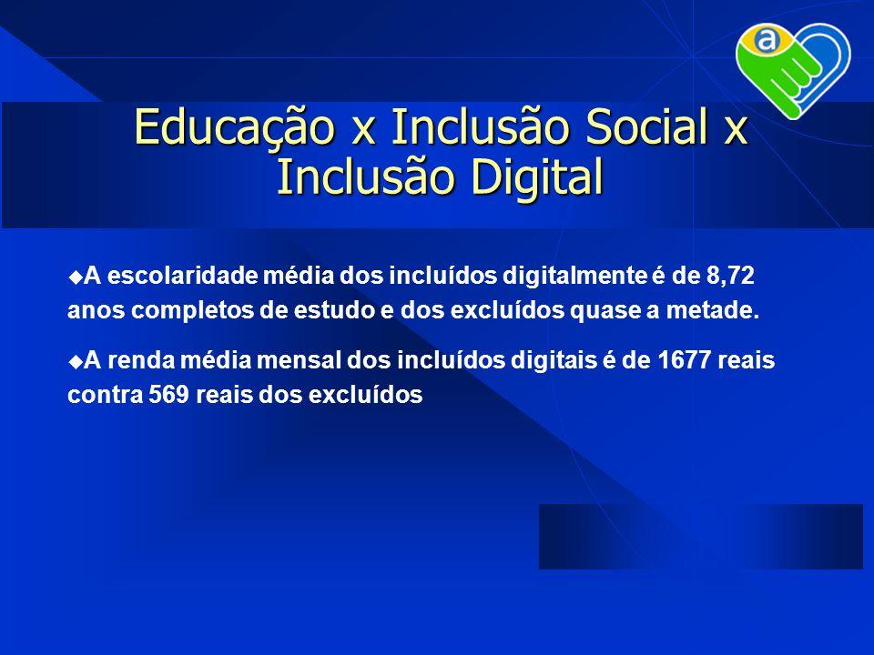 Educação x Inclusão Social x Inclusão Digital