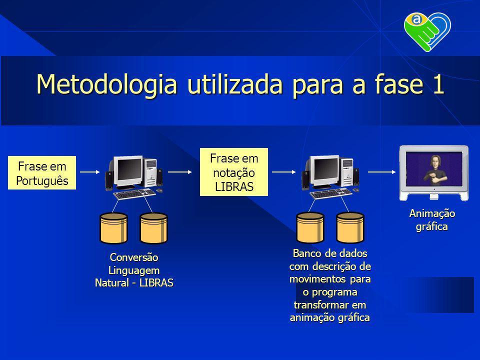 Metodologia utilizada para a fase 1