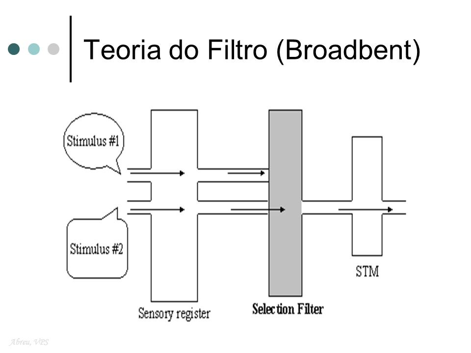 Teoria do Filtro (Broadbent)