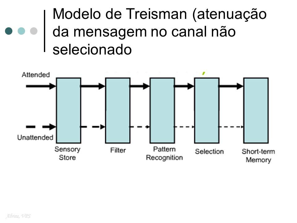 Modelo de Treisman (atenuação da mensagem no canal não selecionado