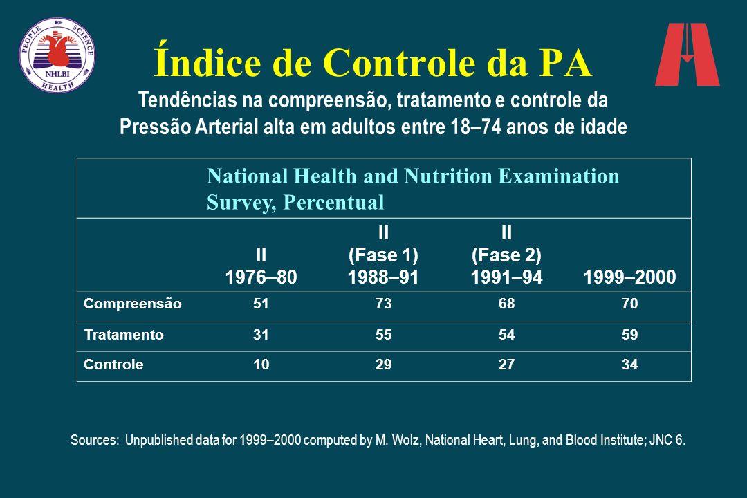 Índice de Controle da PA