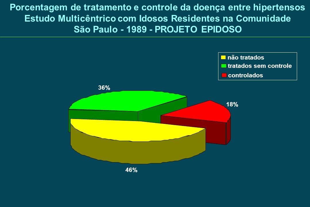 Porcentagem de tratamento e controle da doença entre hipertensos Estudo Multicêntrico com Idosos Residentes na Comunidade São Paulo - 1989 - PROJETO EPIDOSO