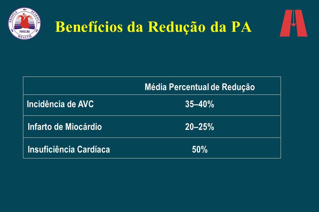 Benefícios da Redução da PA