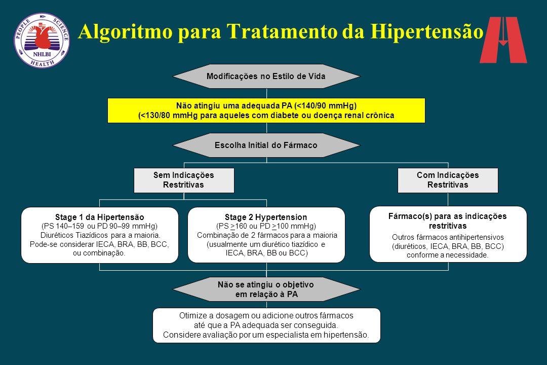 Algoritmo para Tratamento da Hipertensão