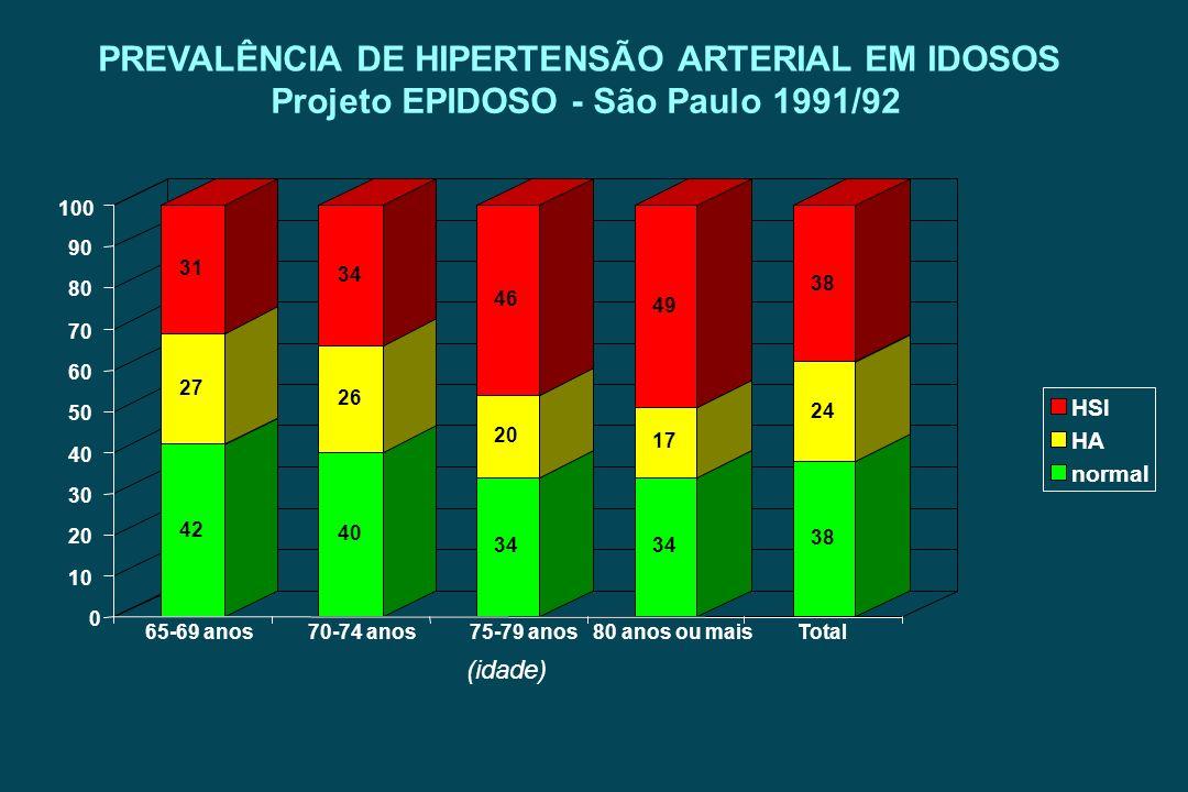 PREVALÊNCIA DE HIPERTENSÃO ARTERIAL EM IDOSOS