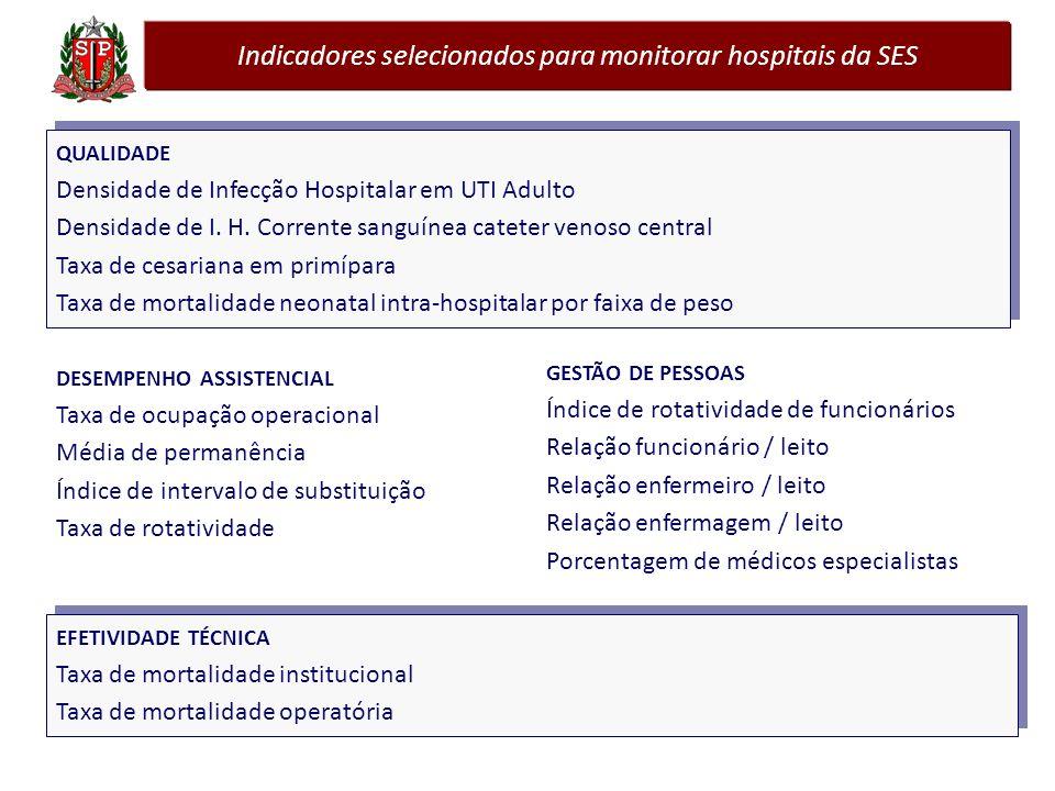 Indicadores selecionados para monitorar hospitais da SES