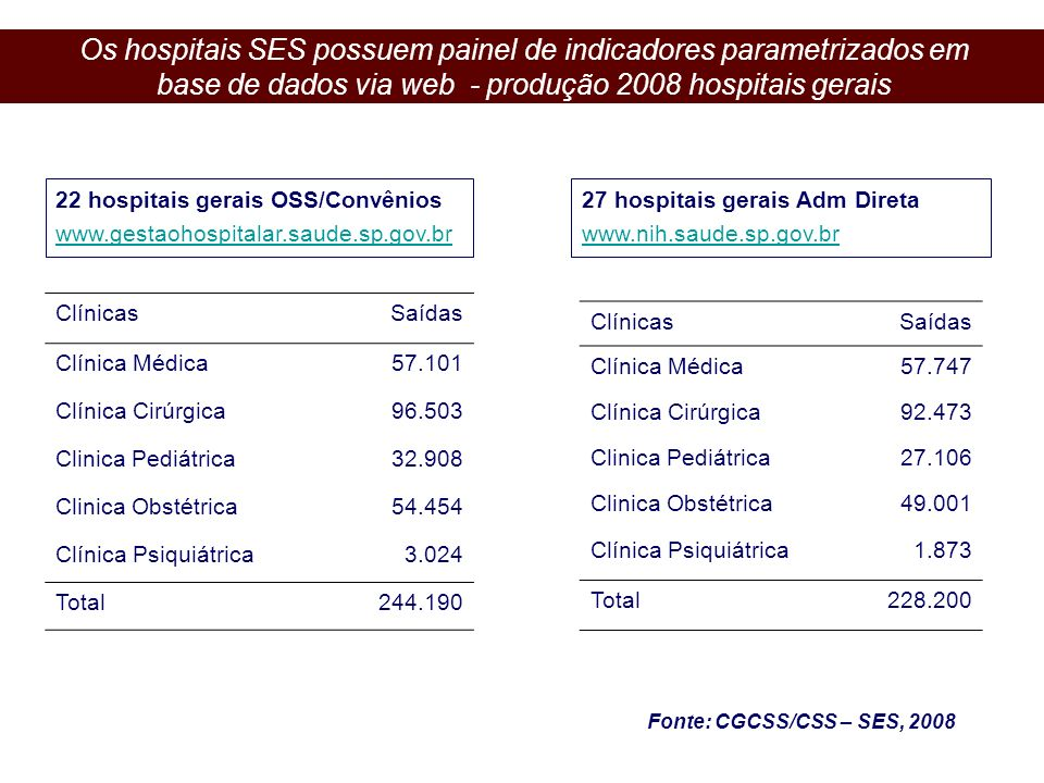 Os hospitais SES possuem painel de indicadores parametrizados em base de dados via web - produção 2008 hospitais gerais