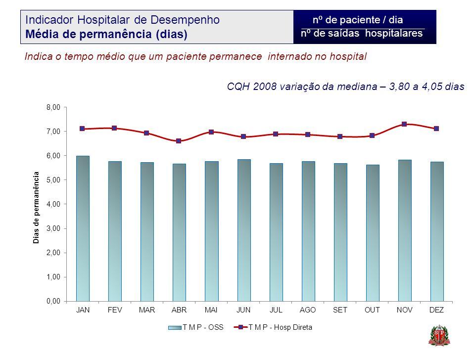 nº de paciente / dia nº de saídas hospitalares