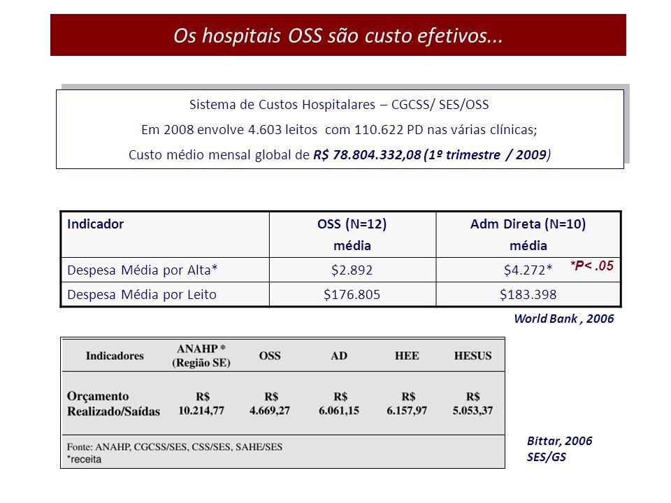 Os hospitais OSS são custo efetivos...