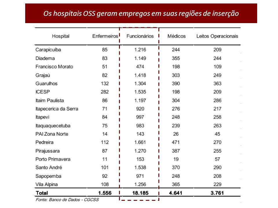 Os hospitais OSS geram empregos em suas regiões de inserção