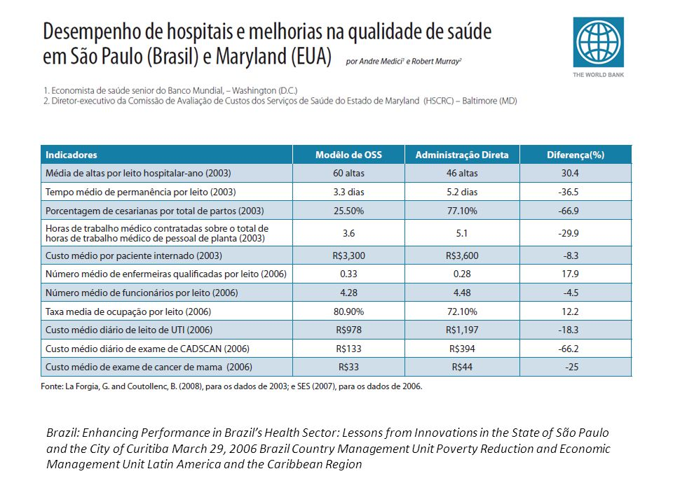 Brazil: Enhancing Performance in Brazil's Health Sector: Lessons from Innovations in the State of São Paulo and the City of Curitiba March 29, 2006 Brazil Country Management Unit Poverty Reduction and Economic Management Unit Latin America and the Caribbean Region