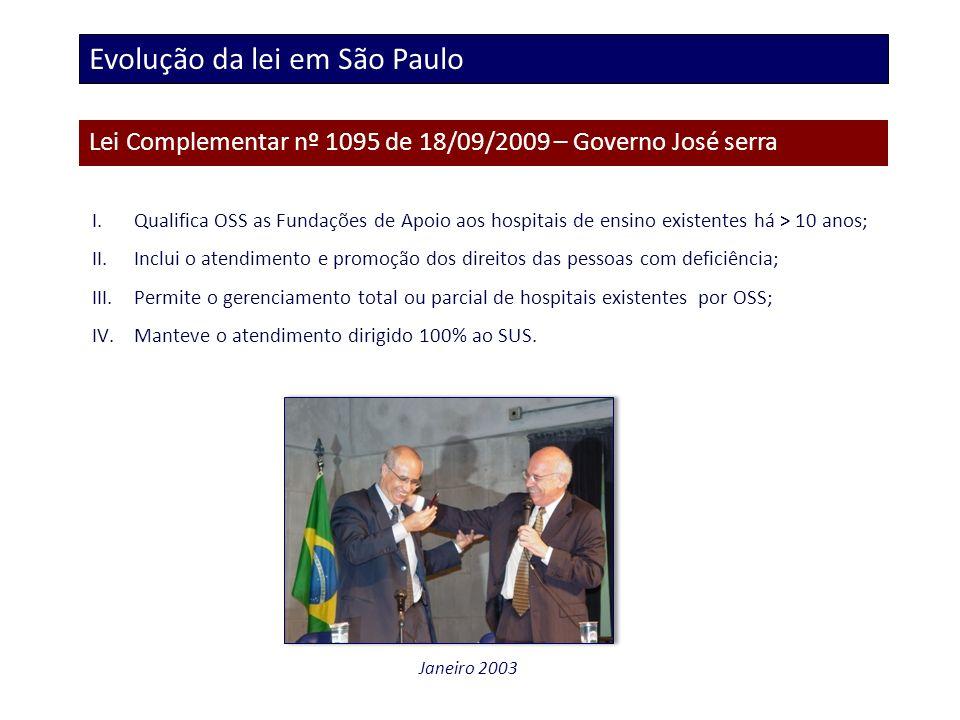 Evolução da lei em São Paulo