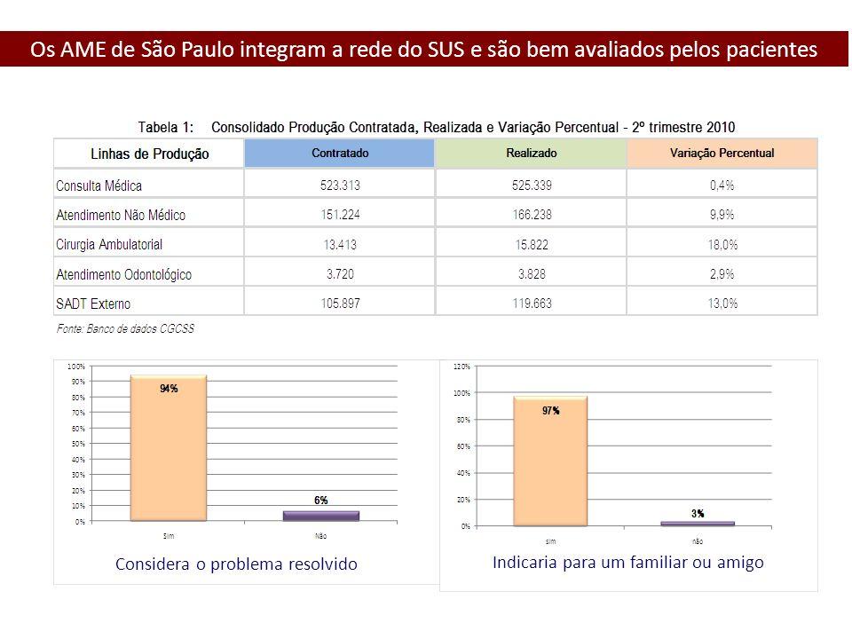 Os AME de São Paulo integram a rede do SUS e são bem avaliados pelos pacientes