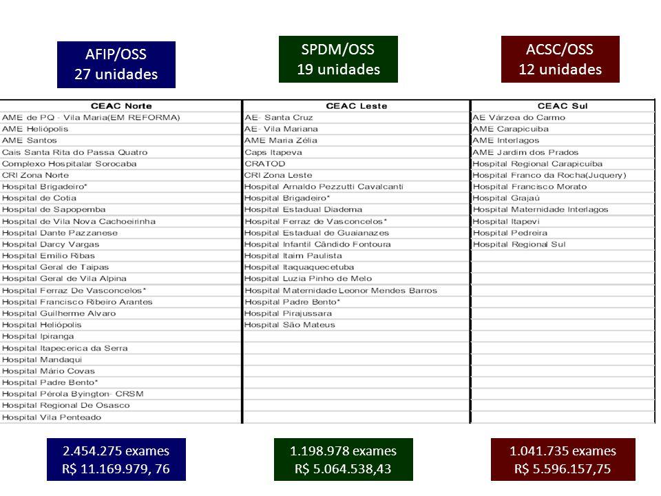 SPDM/OSS 19 unidades ACSC/OSS 12 unidades AFIP/OSS 27 unidades