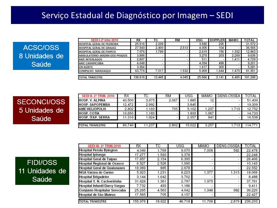 Serviço Estadual de Diagnóstico por Imagem – SEDI
