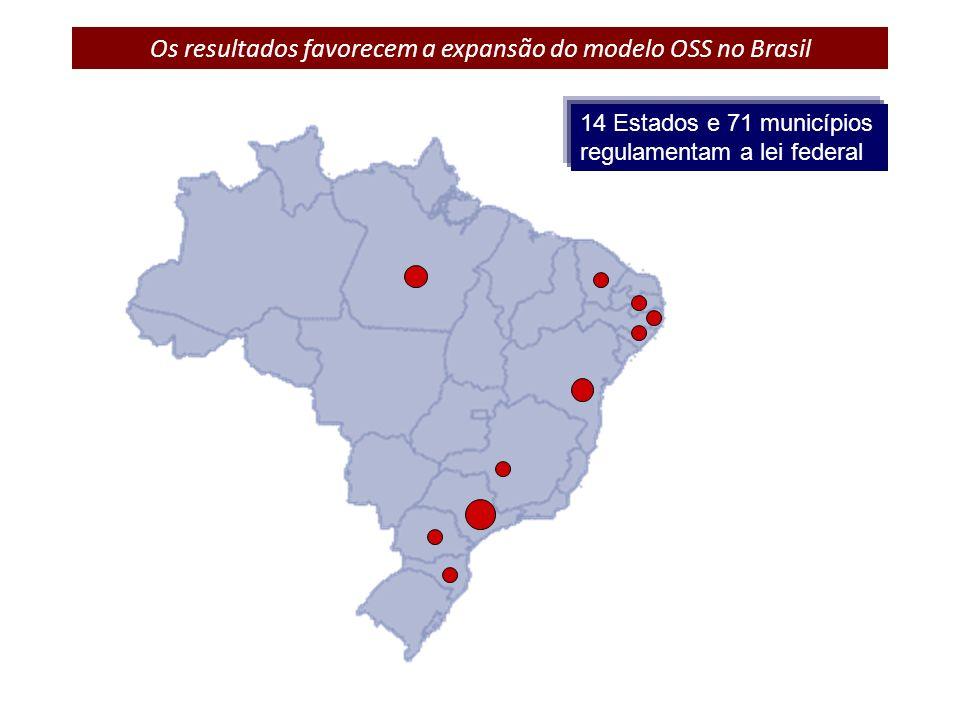 Os resultados favorecem a expansão do modelo OSS no Brasil