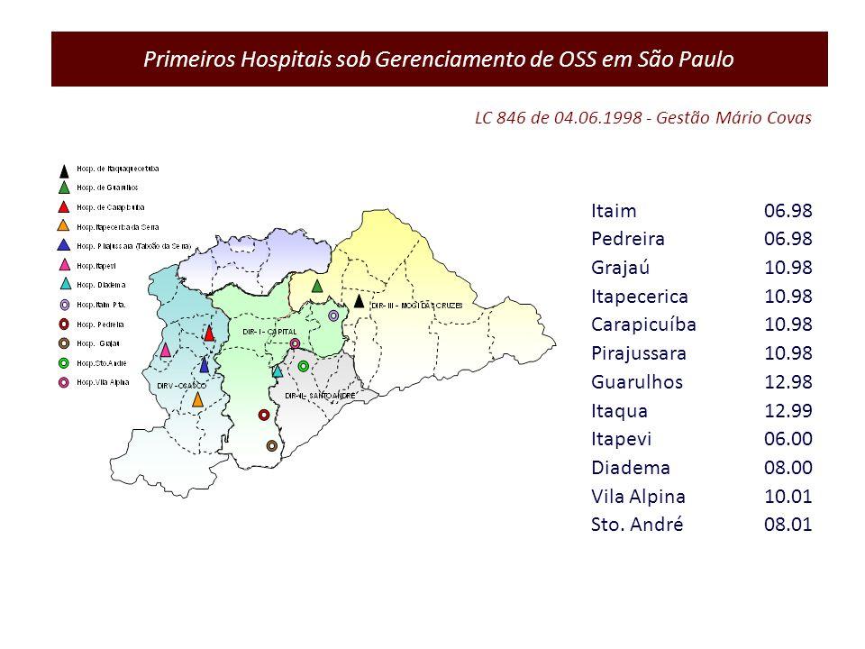 Primeiros Hospitais sob Gerenciamento de OSS em São Paulo