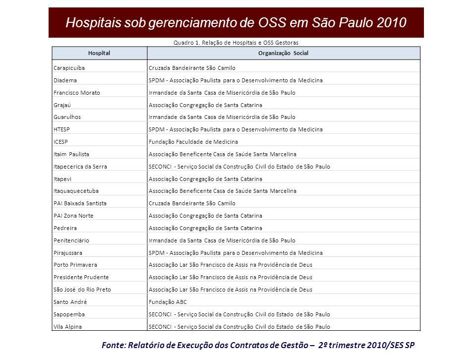 Hospitais sob gerenciamento de OSS em São Paulo 2010