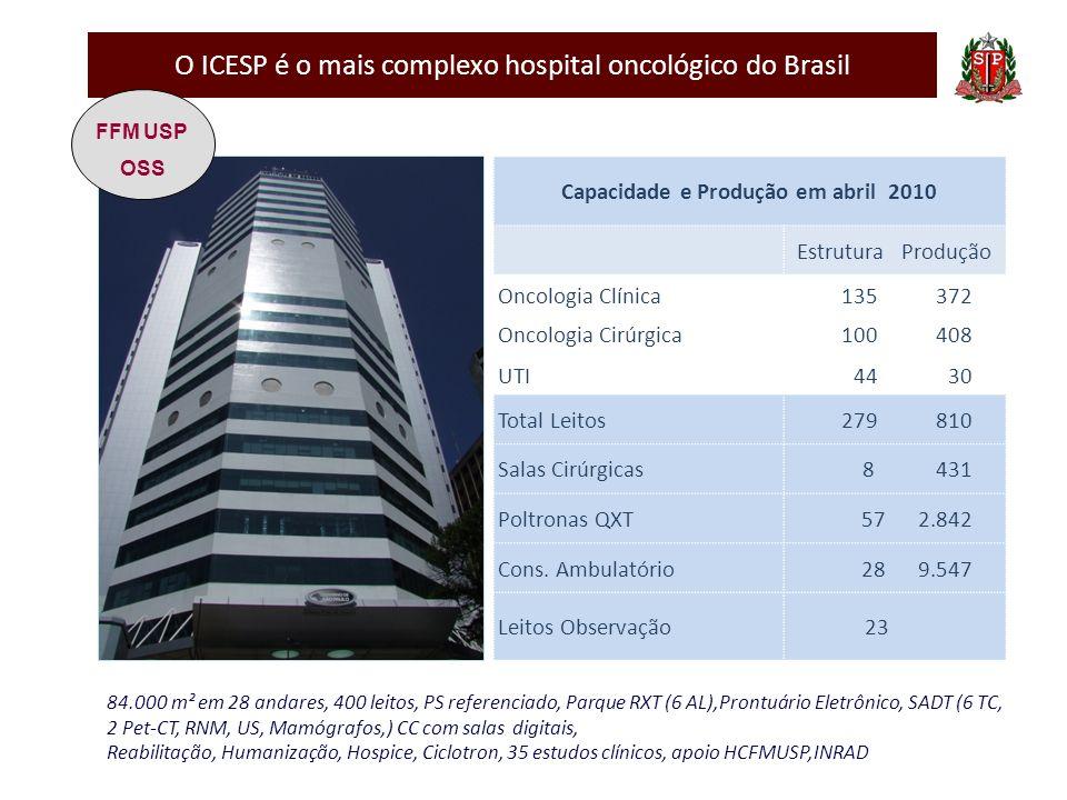 O ICESP é o mais complexo hospital oncológico do Brasil