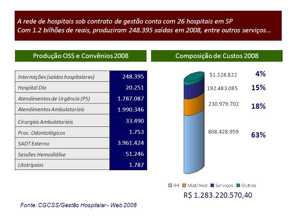 Produção OSS e Convênios 2008