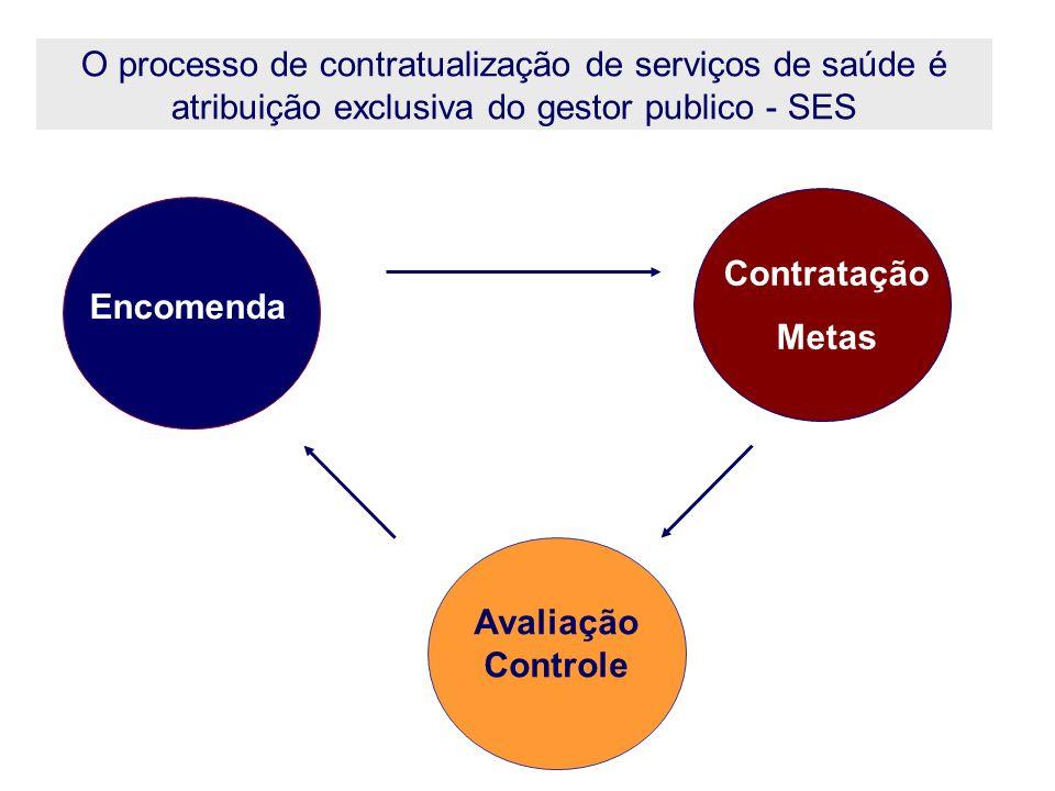 O processo de contratualização de serviços de saúde é atribuição exclusiva do gestor publico - SES