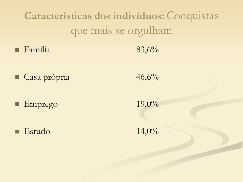 Características dos indivíduos: Conquistas que mais se orgulham