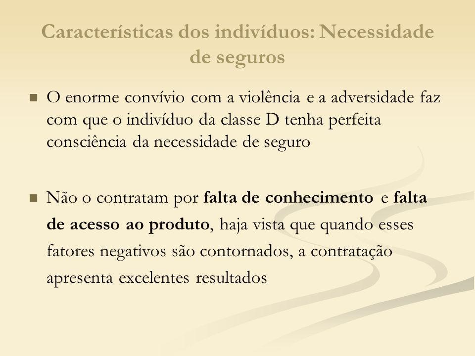 Características dos indivíduos: Necessidade de seguros