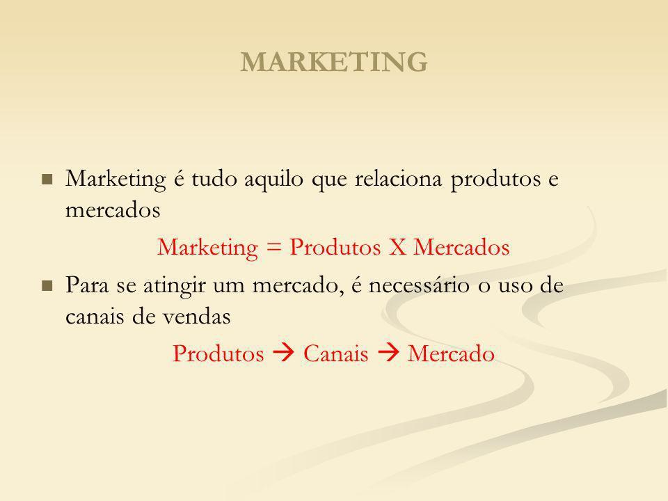 MARKETING Marketing é tudo aquilo que relaciona produtos e mercados