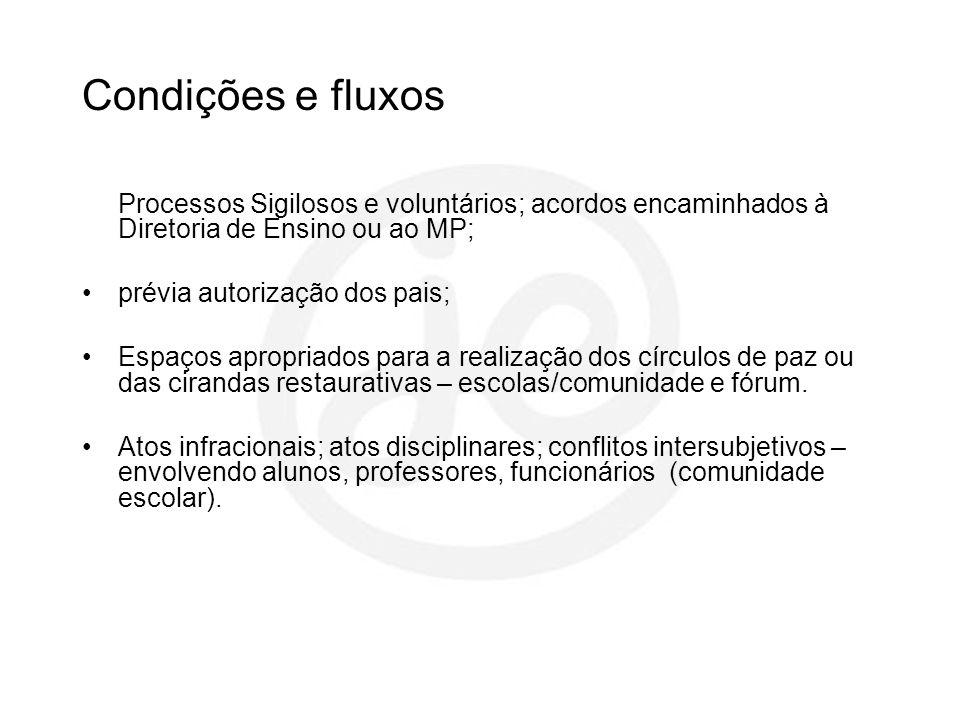 Condições e fluxosProcessos Sigilosos e voluntários; acordos encaminhados à Diretoria de Ensino ou ao MP;
