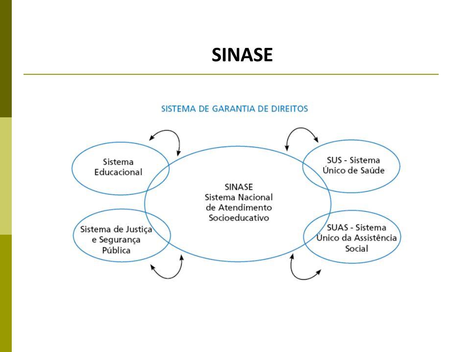 SINASE