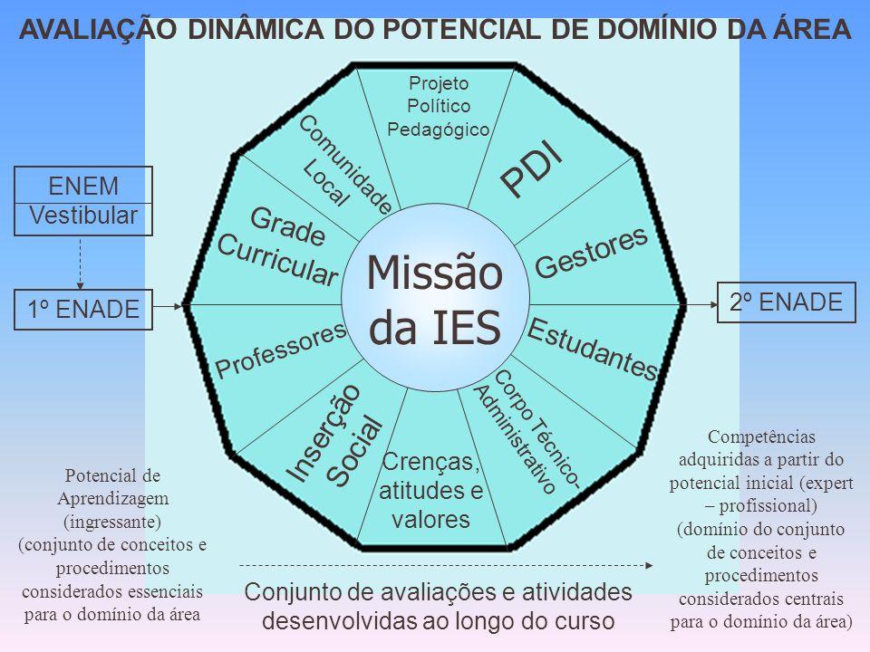 AVALIAÇÃO DINÂMICA DO POTENCIAL DE DOMÍNIO DA ÁREA