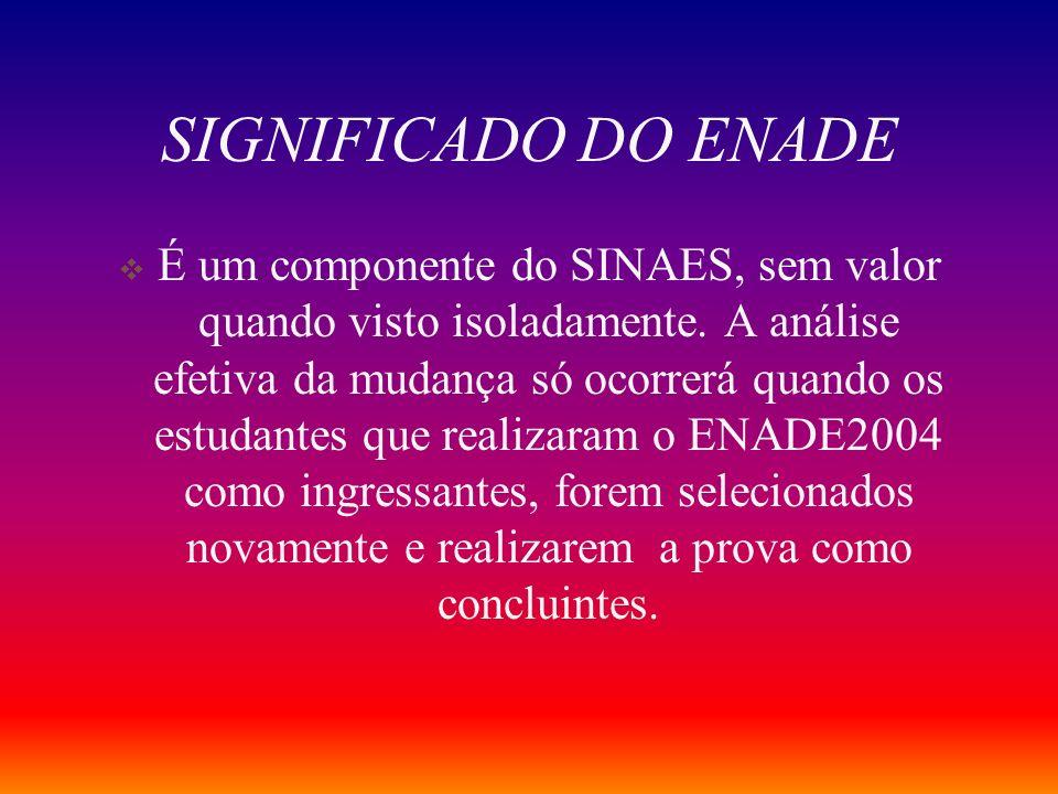 SIGNIFICADO DO ENADE