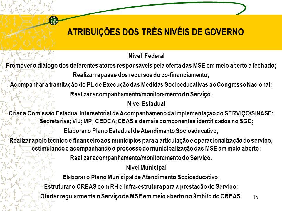 ATRIBUIÇÕES DOS TRÉS NIVÉIS DE GOVERNO