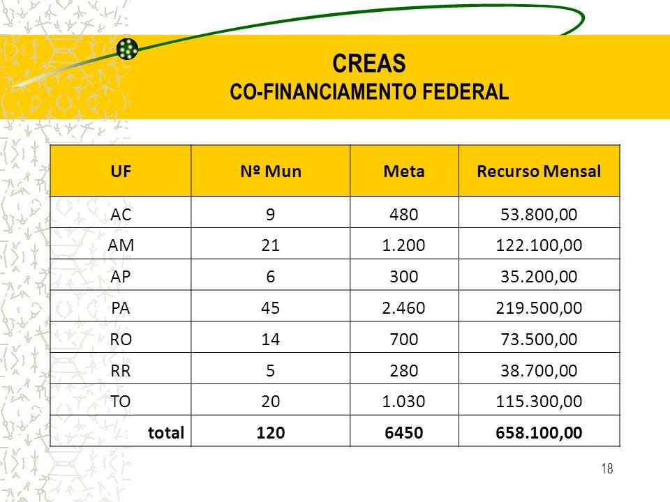 CREAS CO-FINANCIAMENTO FEDERAL