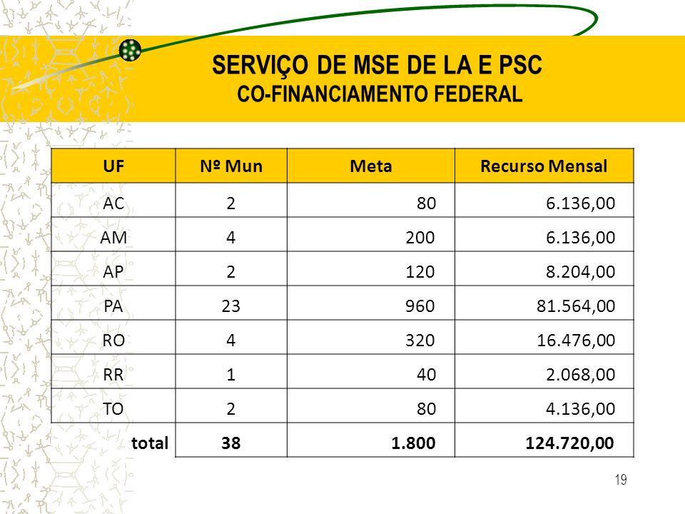SERVIÇO DE MSE DE LA E PSC CO-FINANCIAMENTO FEDERAL