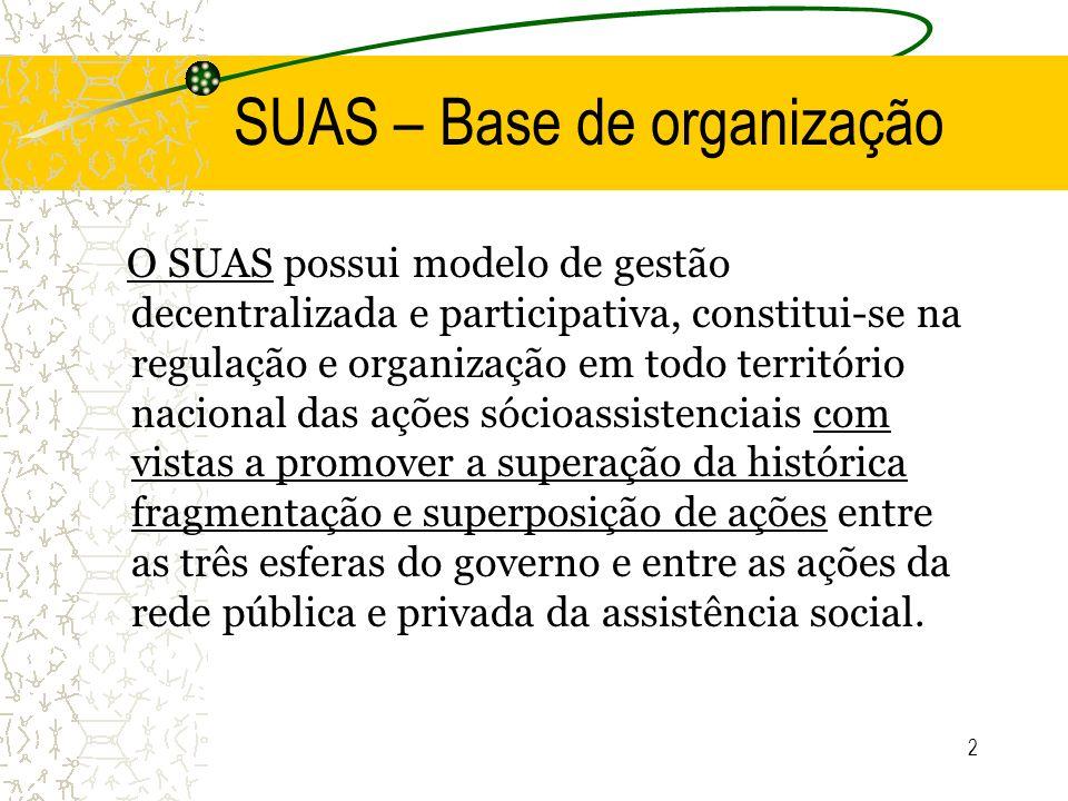 SUAS – Base de organização