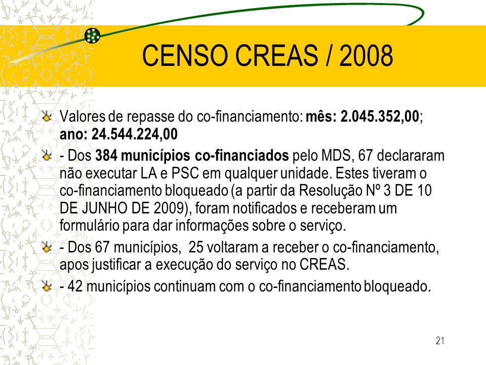CENSO CREAS / 2008 Valores de repasse do co-financiamento: mês: 2.045.352,00; ano: 24.544.224,00.