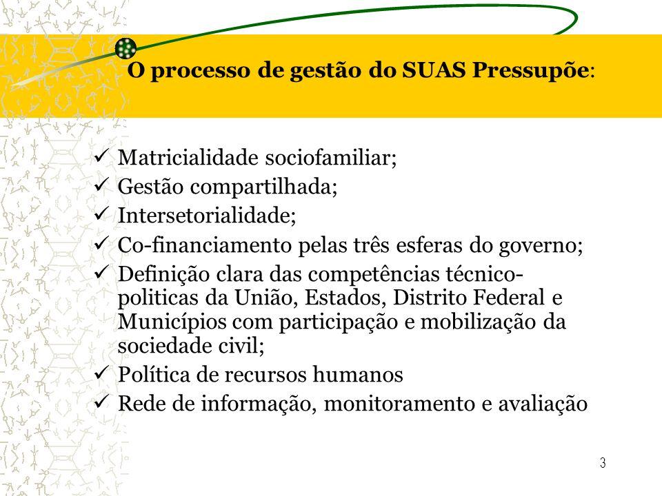 O processo de gestão do SUAS Pressupõe: