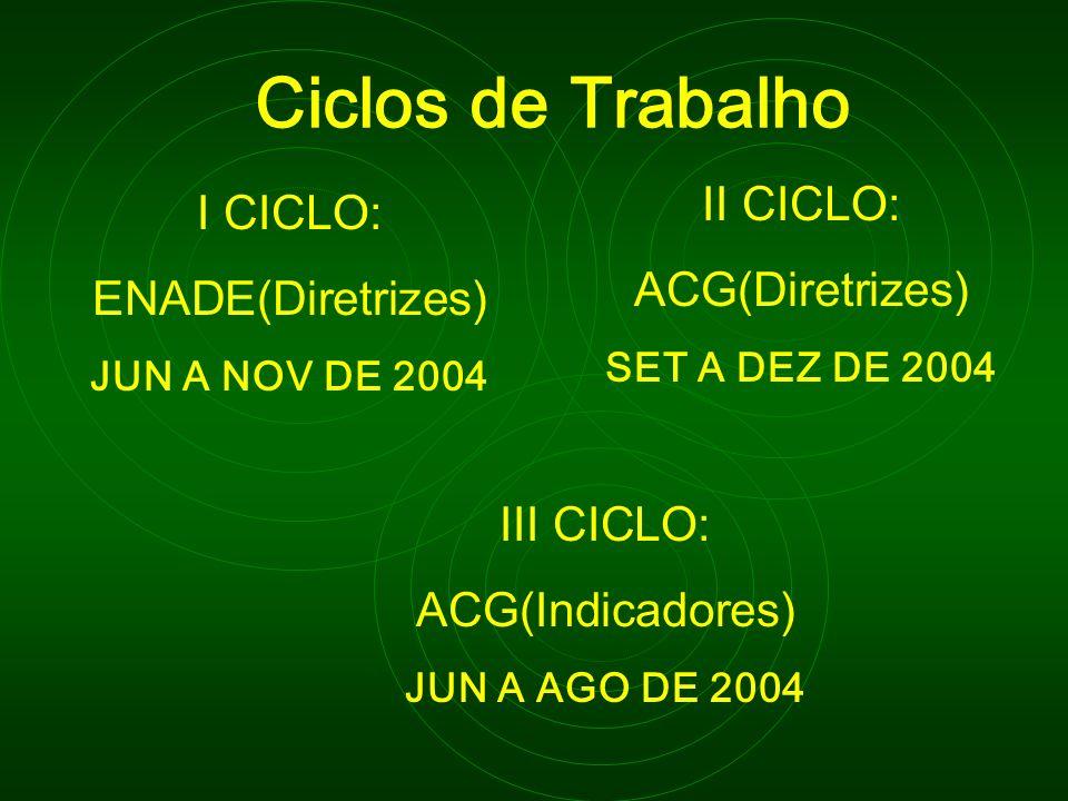 Ciclos de Trabalho II CICLO: I CICLO: ACG(Diretrizes)