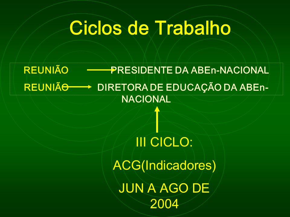 Ciclos de Trabalho III CICLO: ACG(Indicadores) JUN A AGO DE 2004