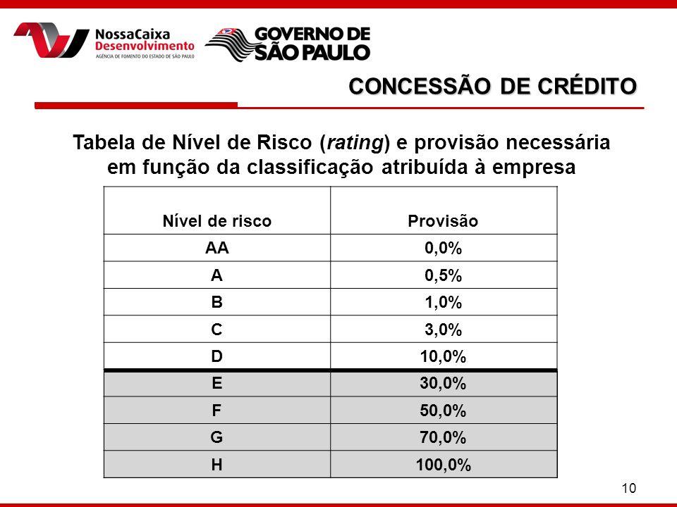 CONCESSÃO DE CRÉDITO Tabela de Nível de Risco (rating) e provisão necessária em função da classificação atribuída à empresa.