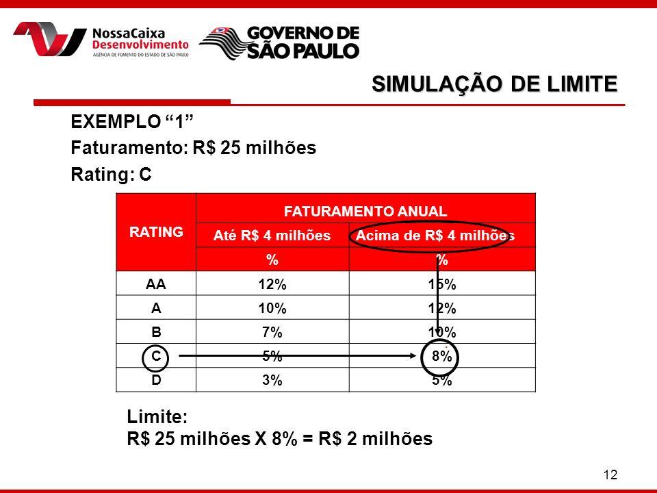 SIMULAÇÃO DE LIMITE EXEMPLO 1 Faturamento: R$ 25 milhões Rating: C