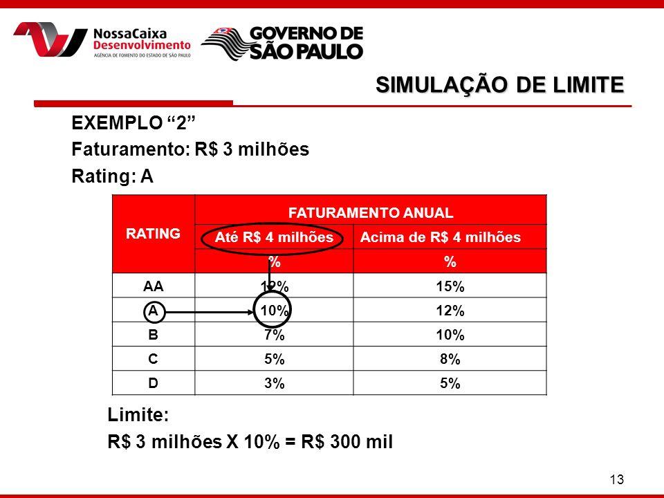 SIMULAÇÃO DE LIMITE EXEMPLO 2 Faturamento: R$ 3 milhões Rating: A