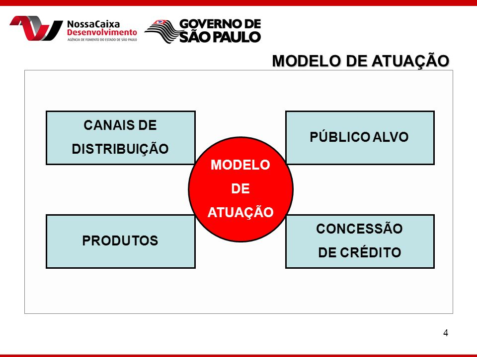 MODELO DE ATUAÇÃO CANAIS DE PÚBLICO ALVO DISTRIBUIÇÃO MODELO DE